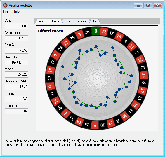 Roulette spin analysis legalize online poker pa